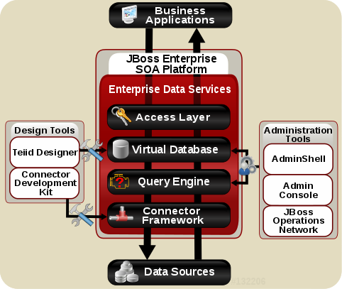 Enterprise Data Services Overview