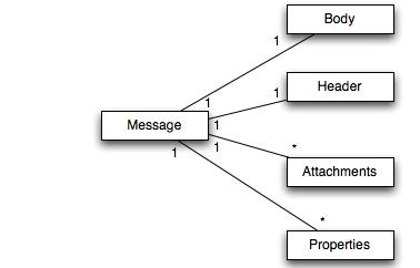 メッセージの基本構造