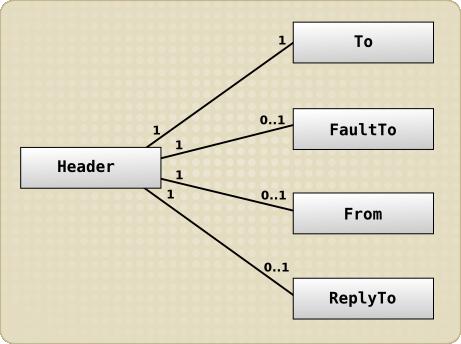 UML で表記されたヘッダーとエンドポイント参照の関係