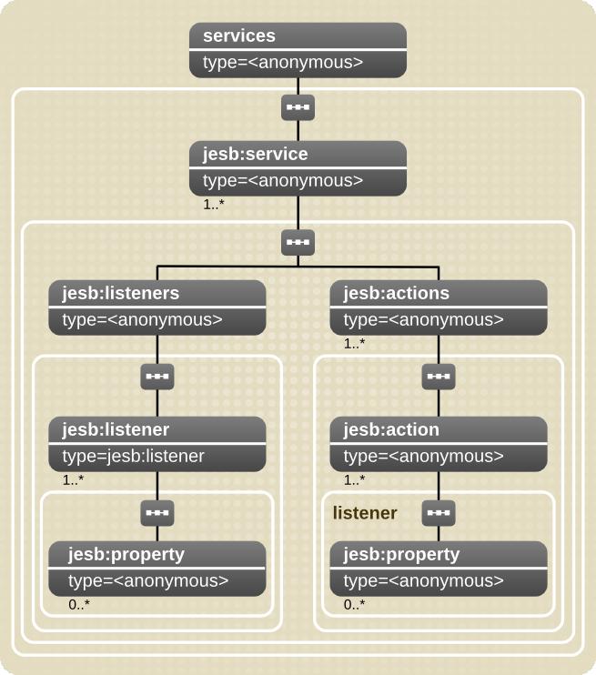 サービス構成モデル