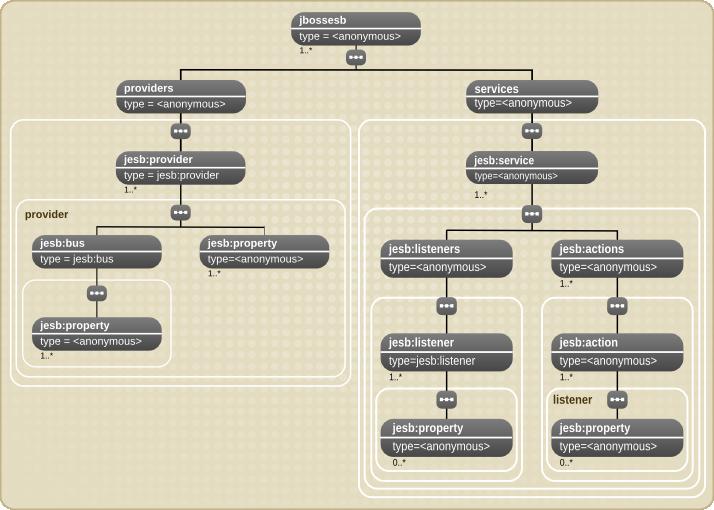 JBoss Enterprise Service Bus 設定モデル