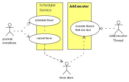 Scheduler Components Overview