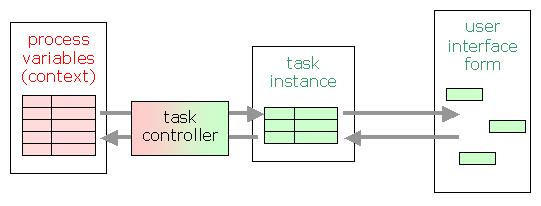 The task controllers
