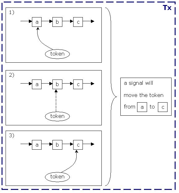 非同期続行のプロセス