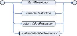 singleValueRestriction