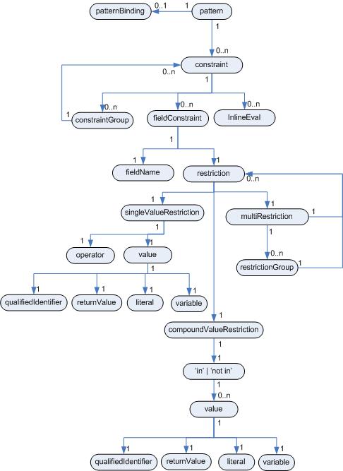 パターンエンティティー関係図