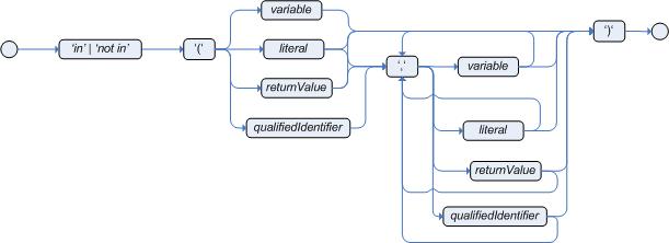 compoundValueRestriction