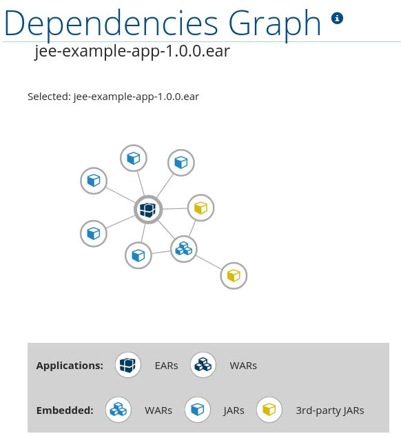 Dependencies Graph application view