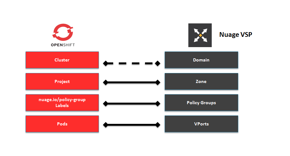 Nuage VSP and OpenShift Container Platform mapping