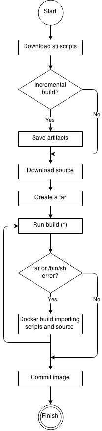 Creating Images OpenShift Container Platform 3 10 | Red Hat