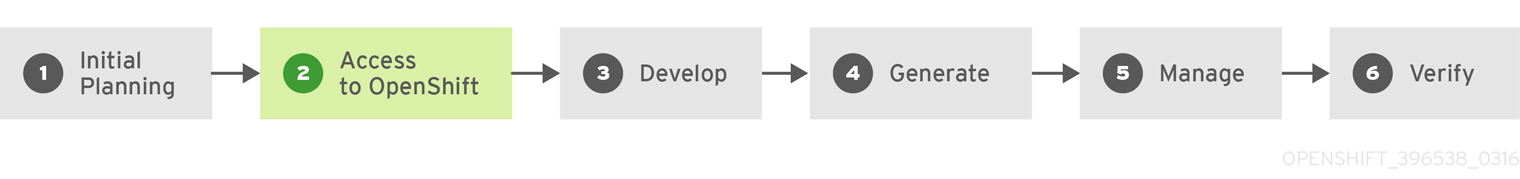 Deploying then developing on OpenShift Container Platform