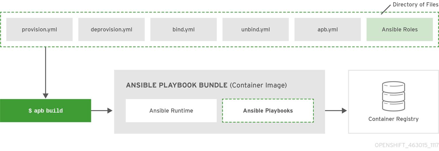 OpenShift ContainerPlatform APB DevelopmentGuide 463015 1117 Build