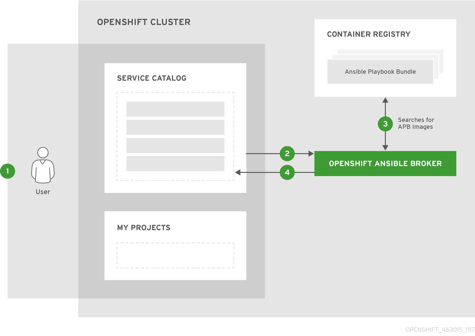OpenShift ContainerPlatform APB DevelopmentGuide 463015 1117 Deploy p1