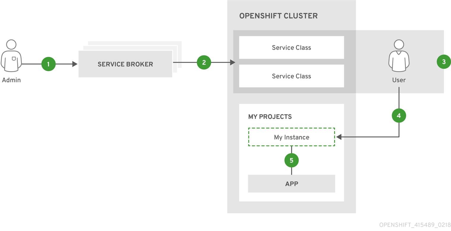 Service Catalog Architecture