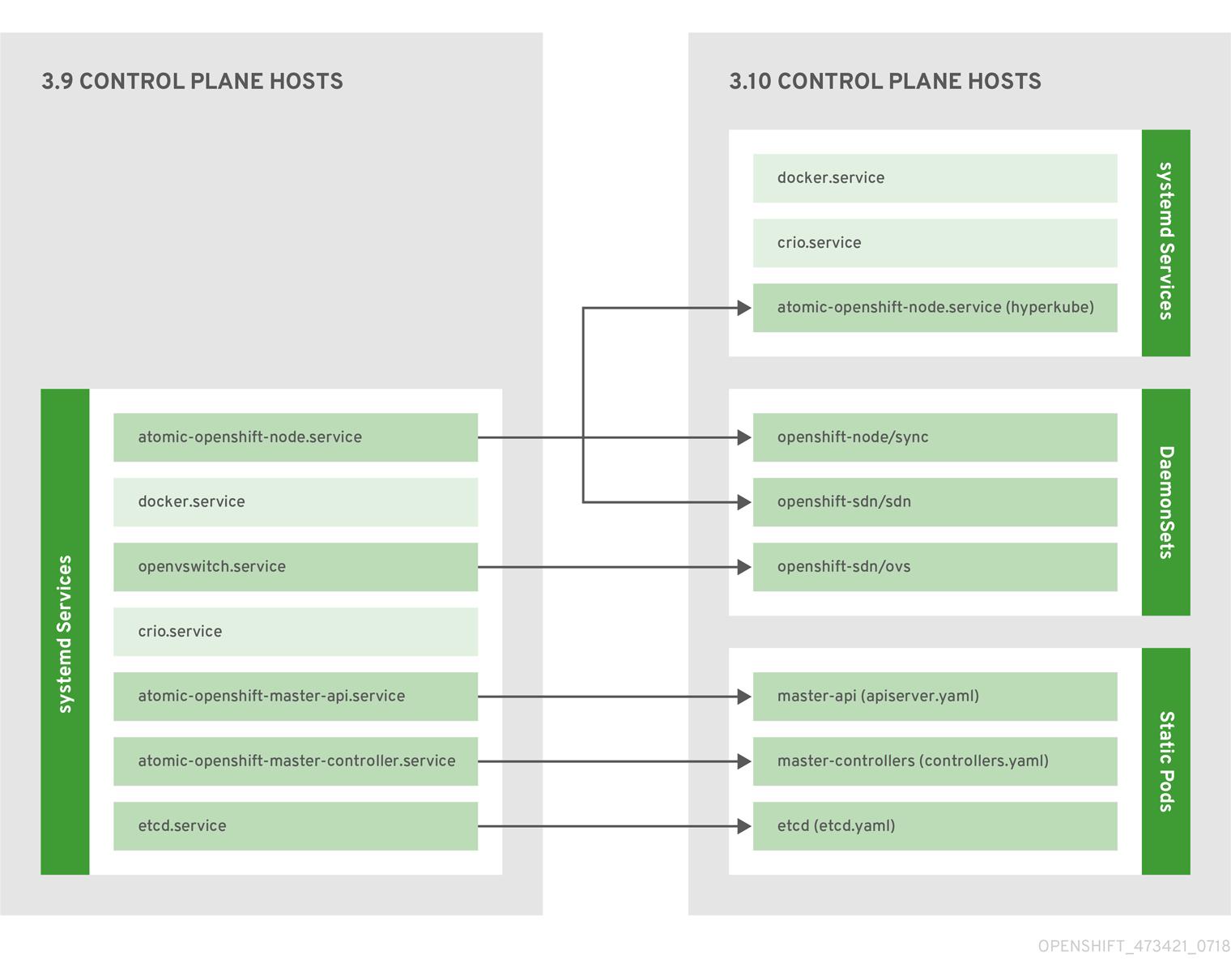 Control plane host architecture changes