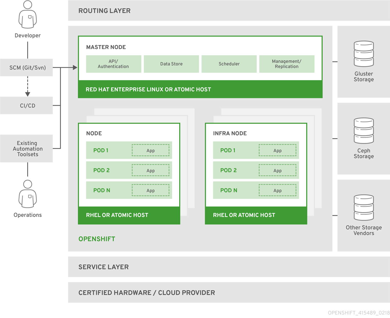OpenShift Container Platform Architecture Overview