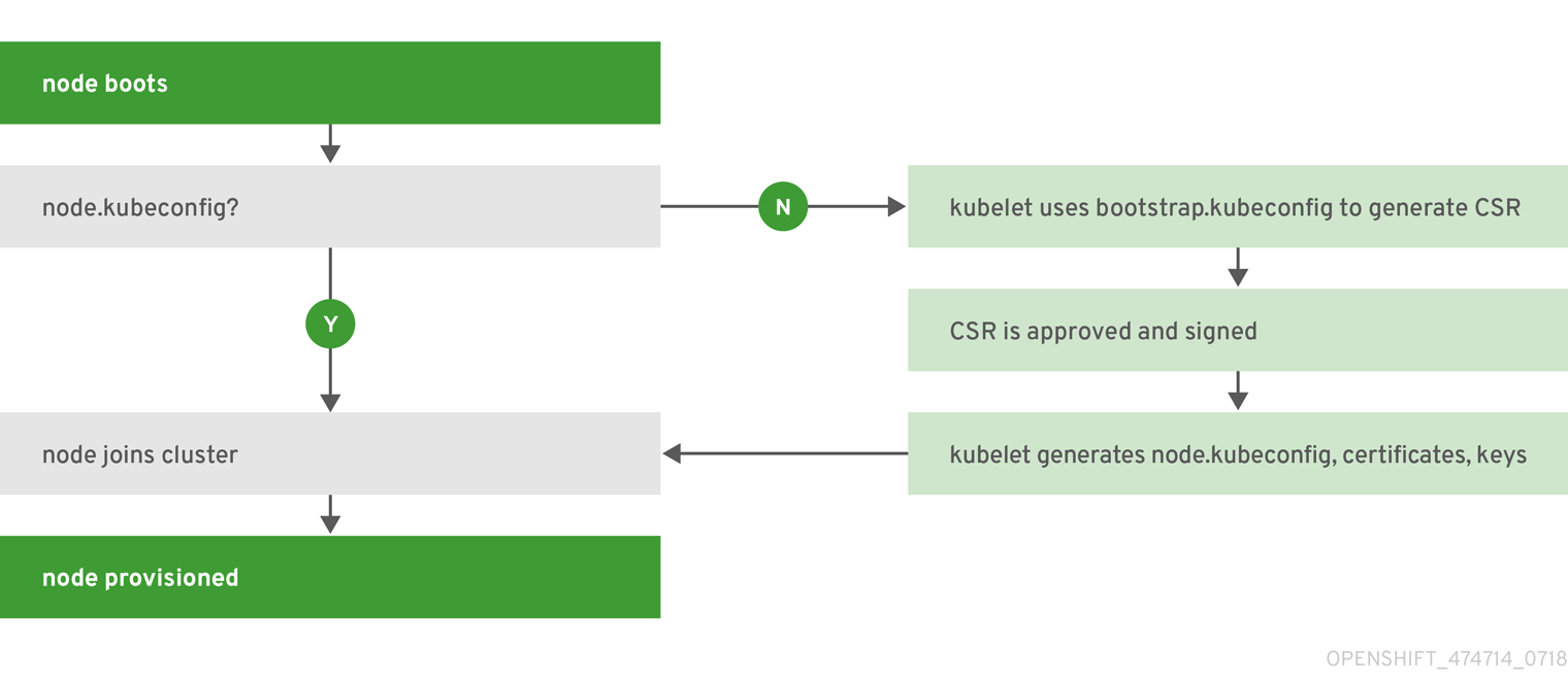 Node bootstrapping workflow overview