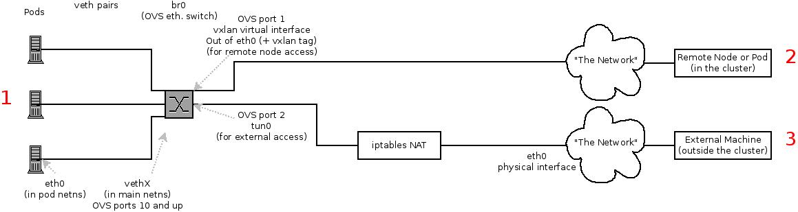 使用可能な SDN パス