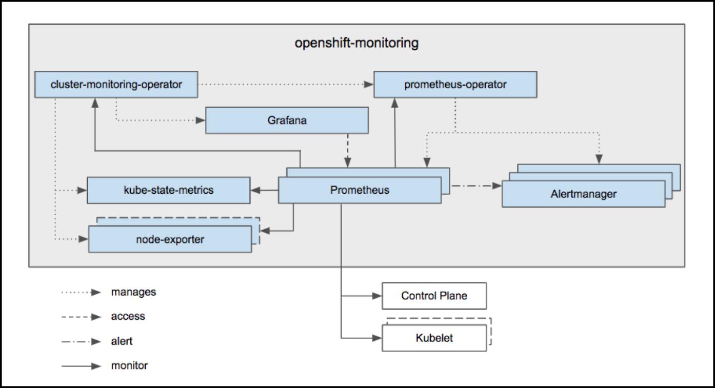 monitoring diagram