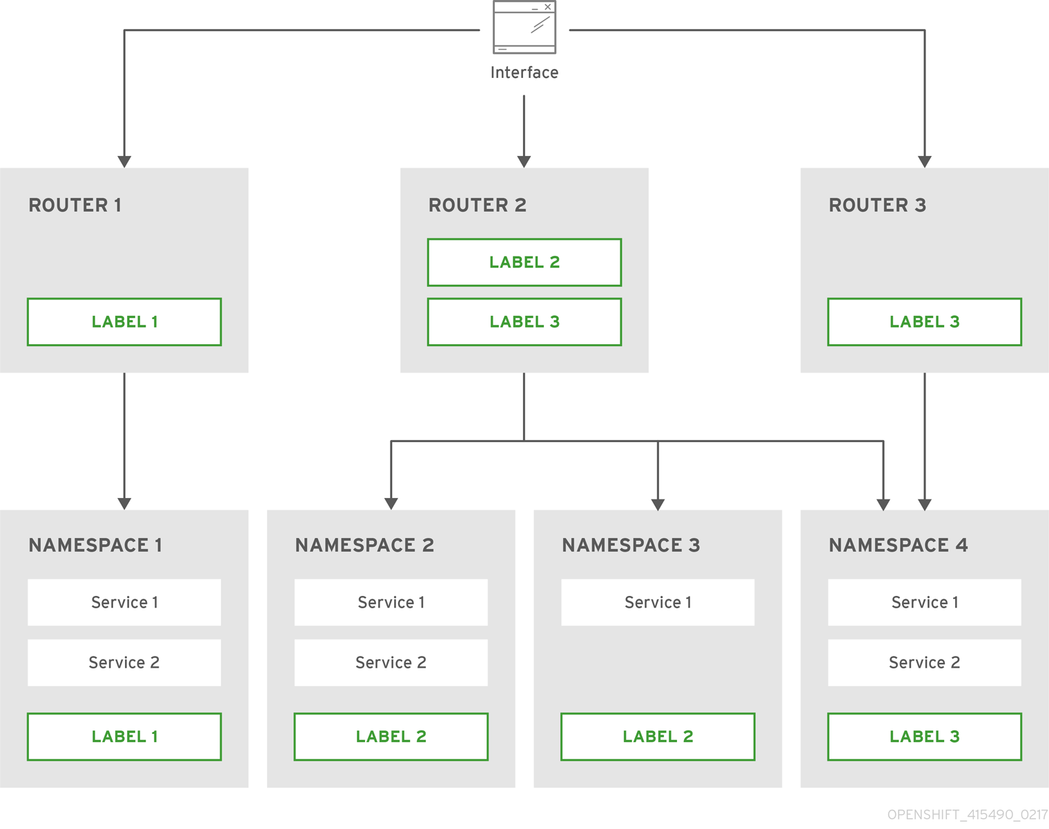 Router Sharding Based on Namespace Labels