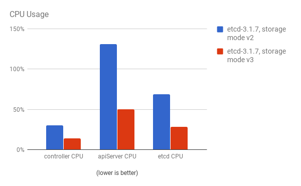 CPU Usage