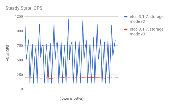Steady State IOPS