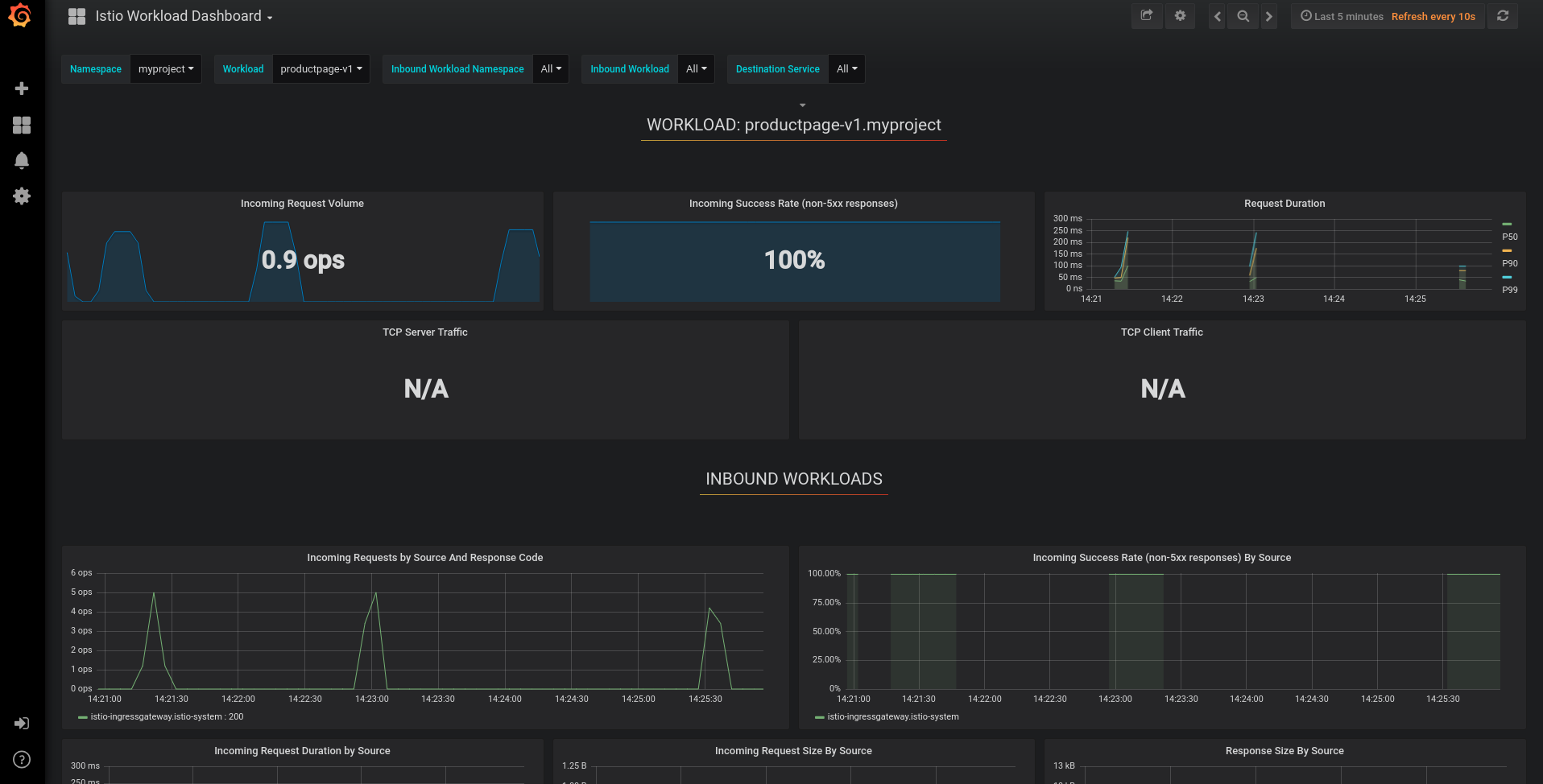 grafana workloads