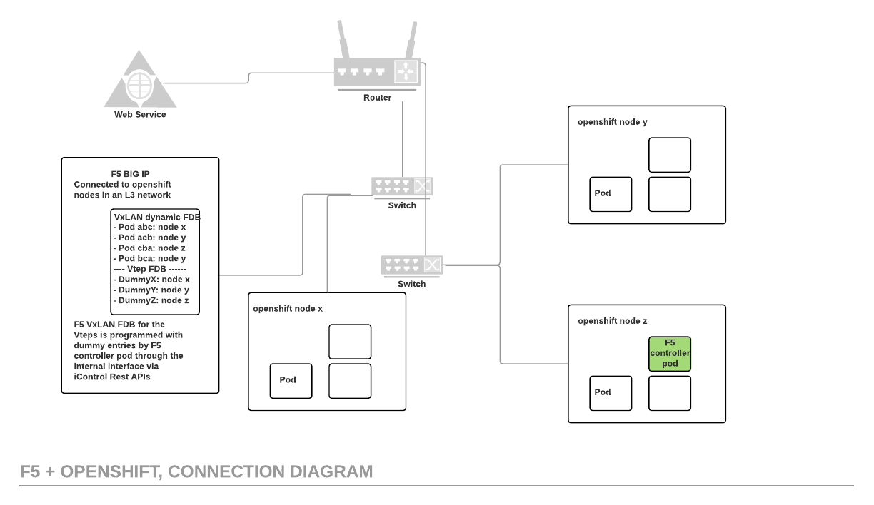 F5 and OpenShift Connection Diagram