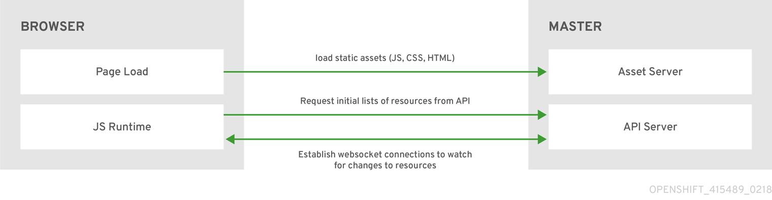 Web Console Request Architecture