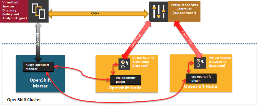 Nuage VSP Integration with OpenShift Container Platform