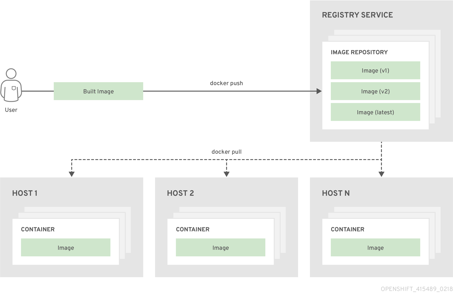 Docker Diagram