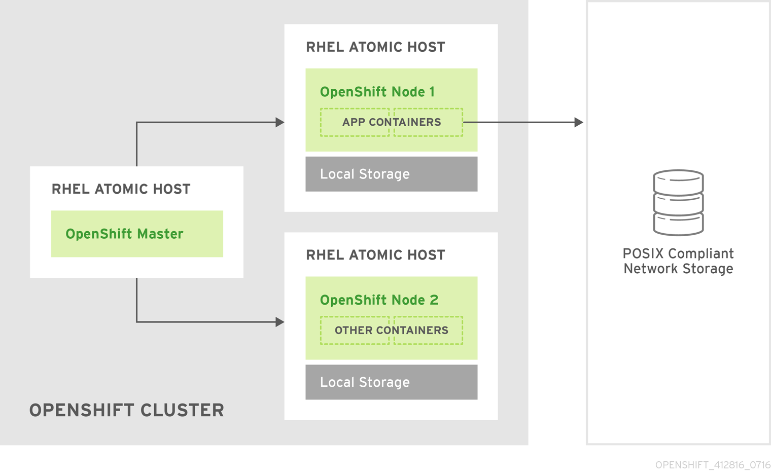 Architecture - Dedicated Red Hat Gluster Storage Cluster Using the OpenShift Container Platform Volume Plug-in