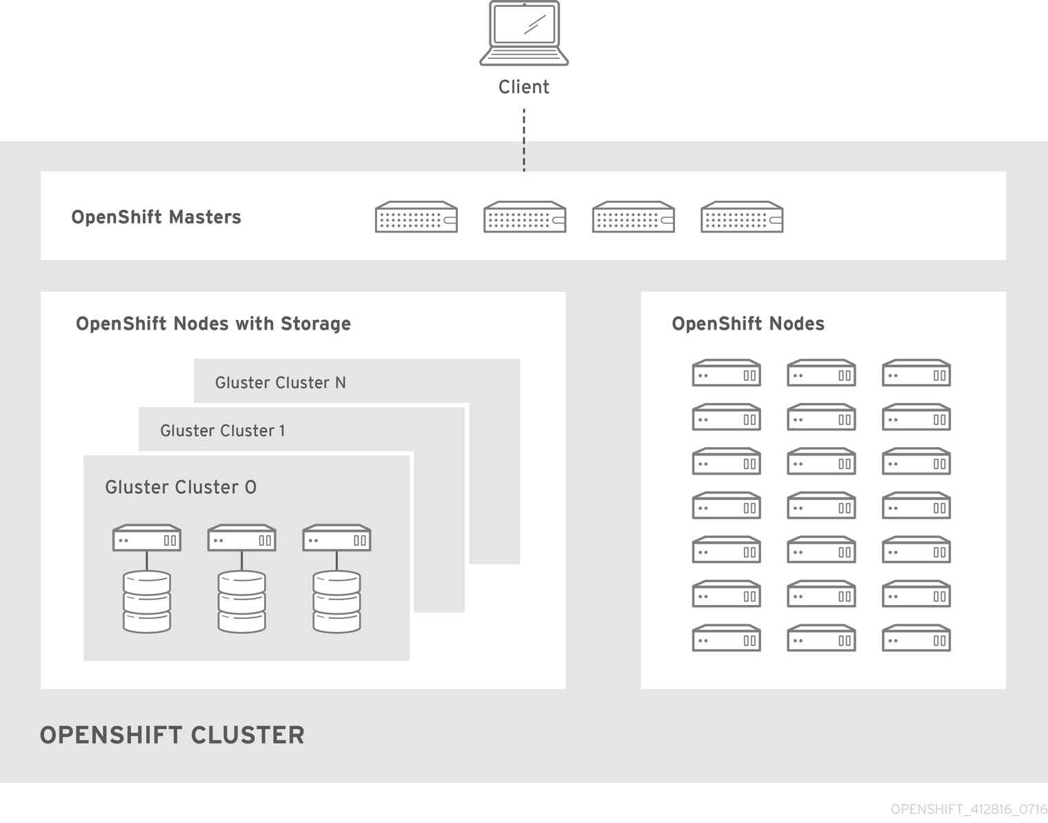 Architecture - Red Hat Gluster Storage Container Converged with OpenShift