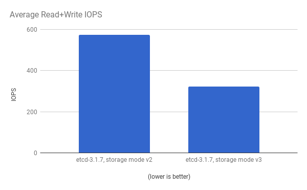 Read+Write IOPS