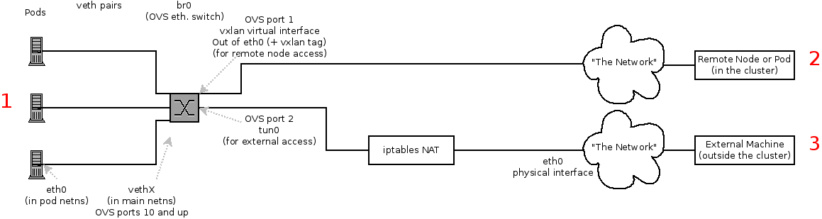 The possible SDN paths