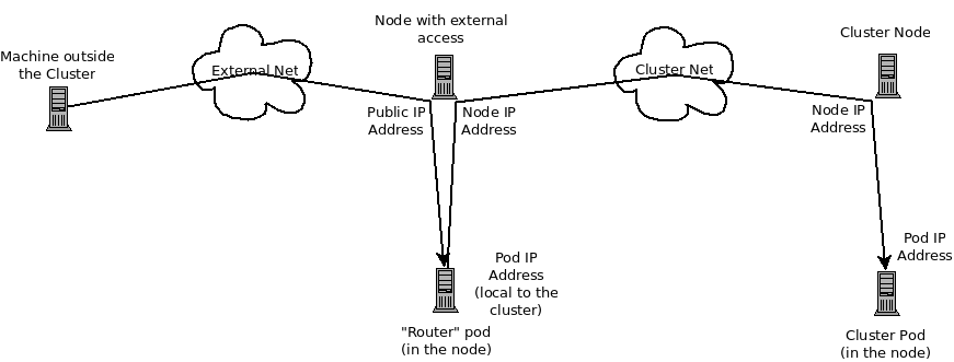 External Access to a Pod