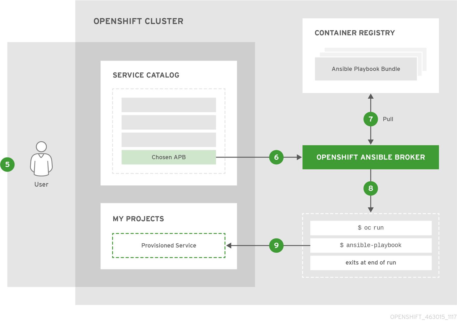 OpenShift ContainerPlatform APB DevelopmentGuide 463015 1117 Deploy p2