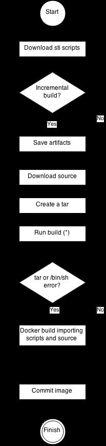 S2I workflow