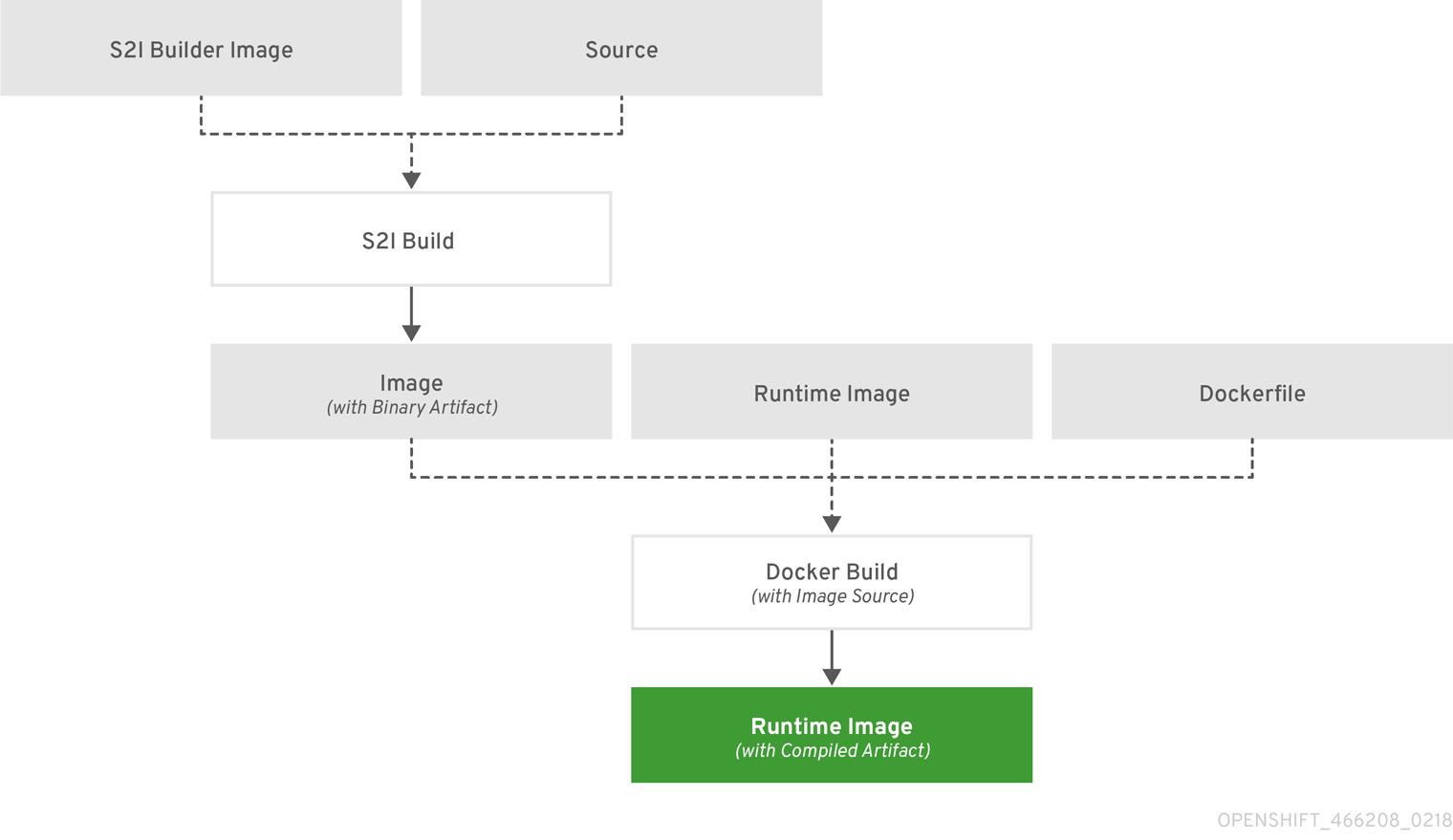 Developer Guide - Red Hat Customer Portal