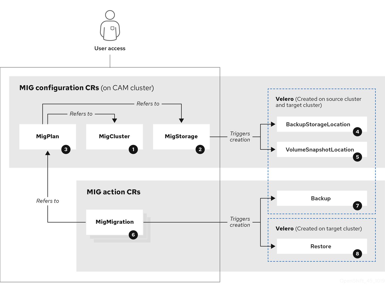 migration architecture diagram