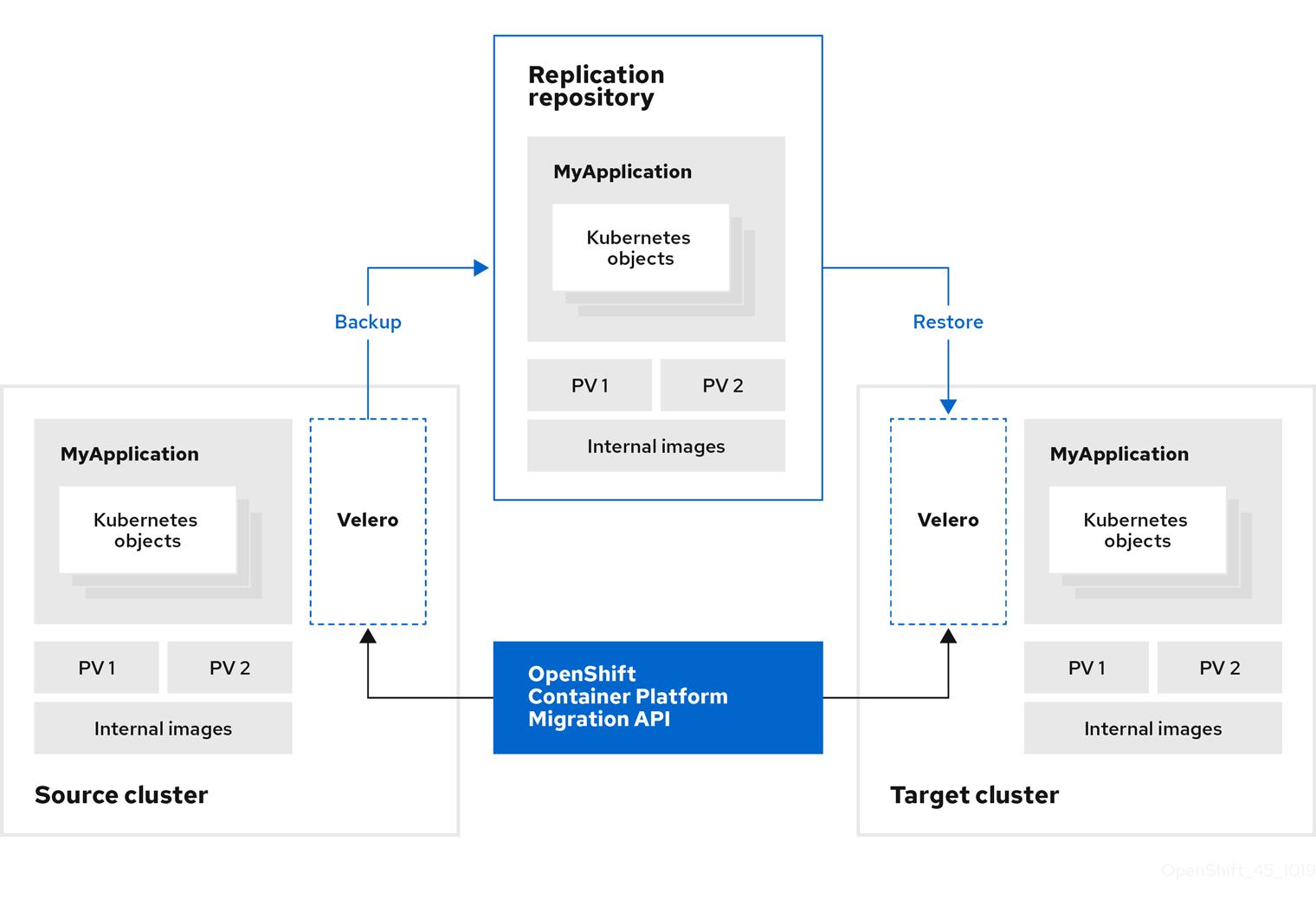OCP 3 から 4 のアプリケーション移行