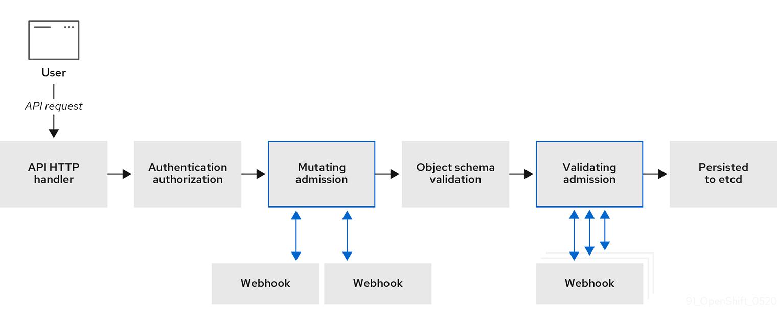 API admission stage