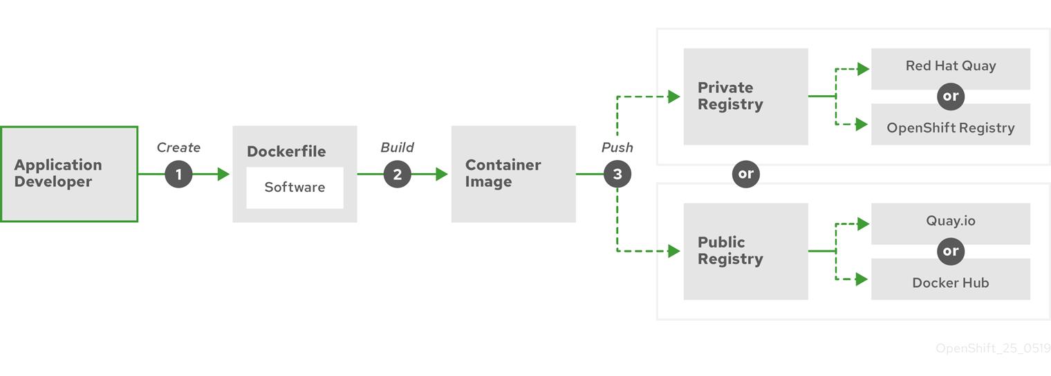 コンテナー化されたアプリケーションの作成およびプッシュ