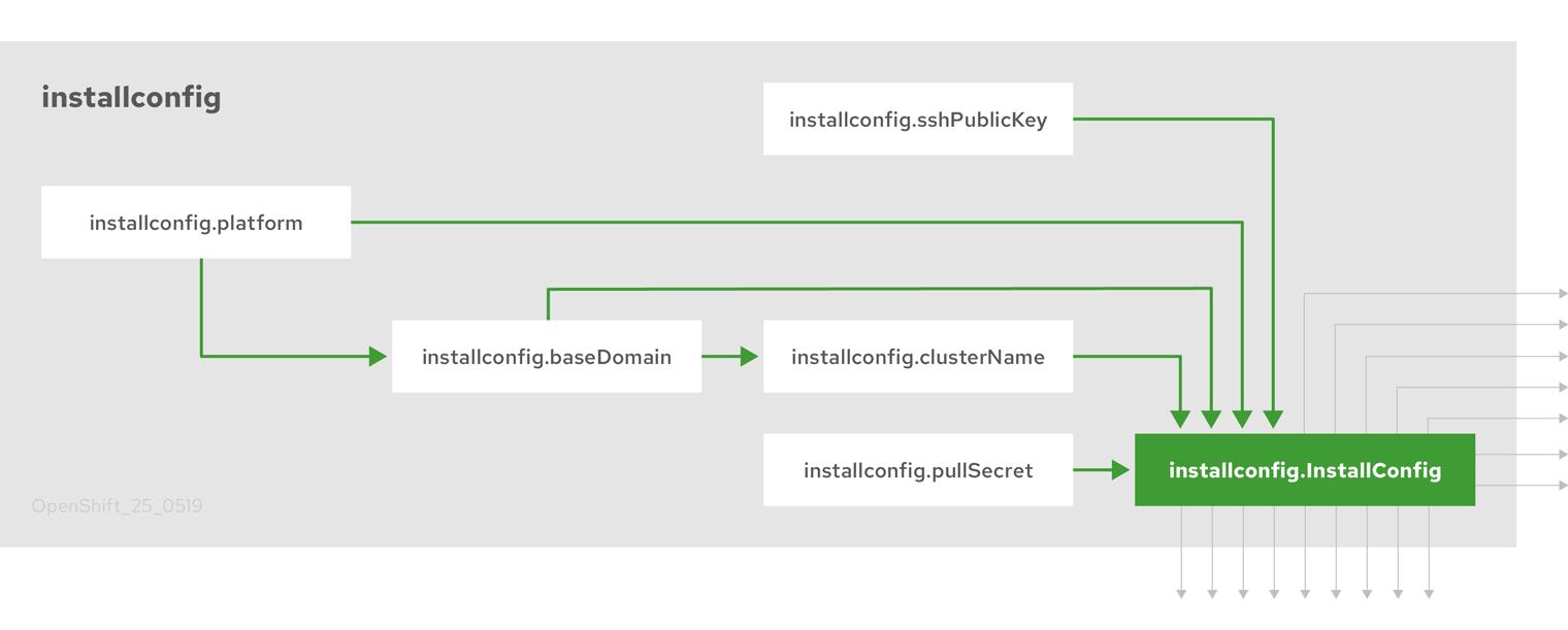 OpenShift Container Platform インストールのターゲットおよび依存関係