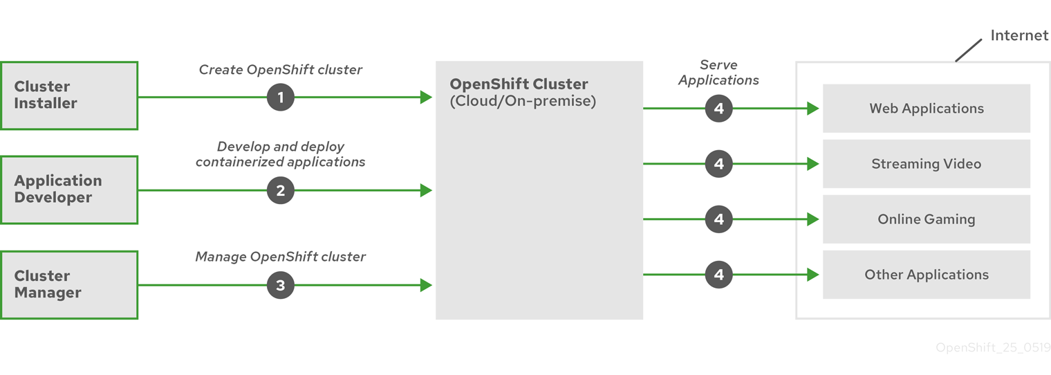 High-level OpenShift Container Platform flow