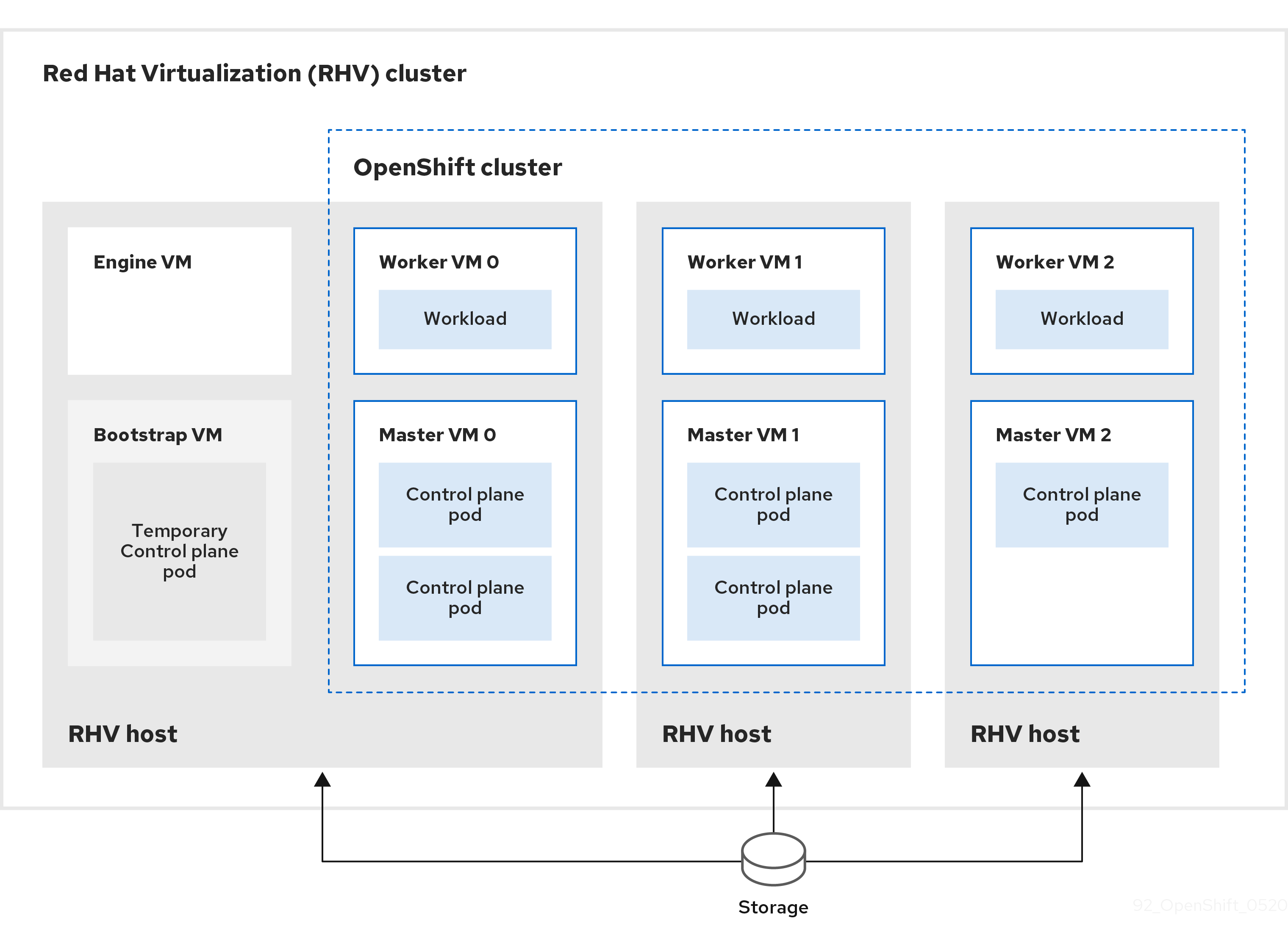 Diagram of an OpenShift Container Platform cluster on a RHV cluster