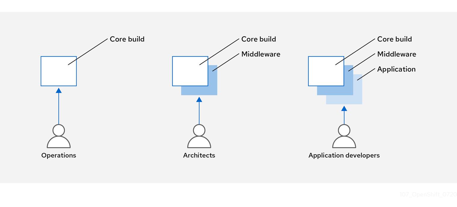 ビルドプロセスの設計