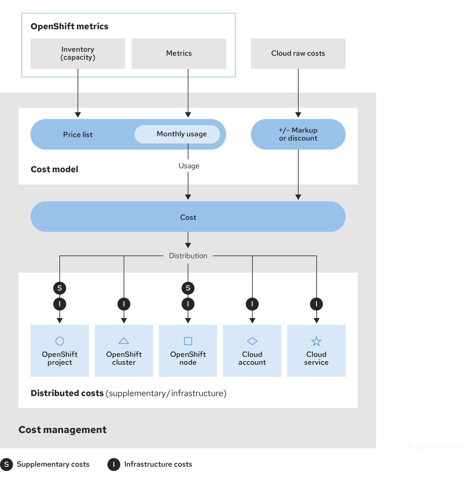 costmodel workflow