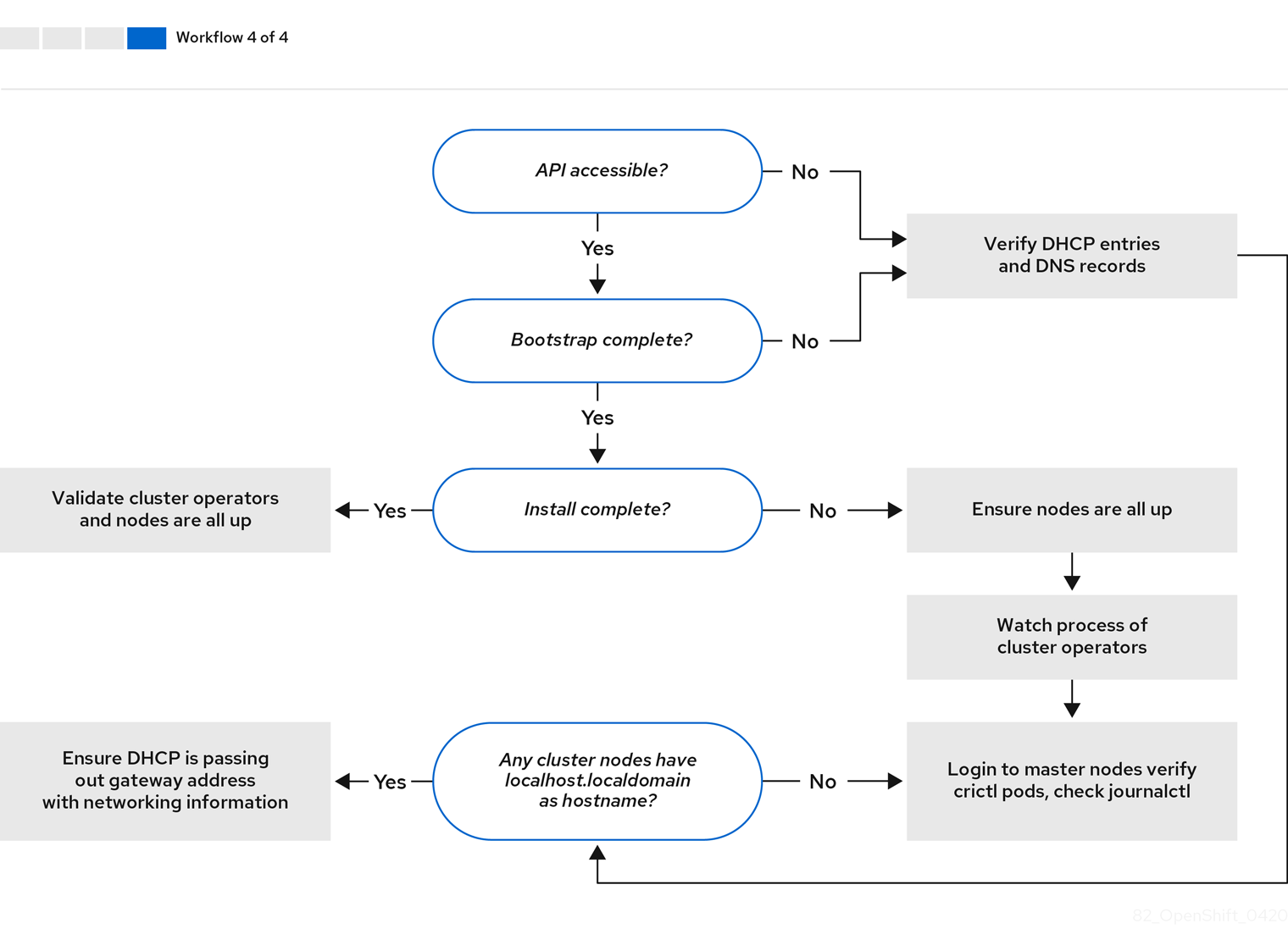 Flow-Diagram-4