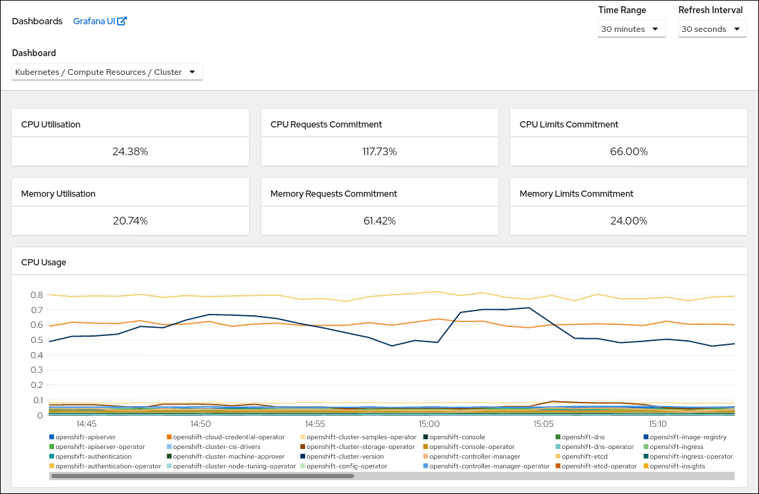 monitoring dashboard compute resources